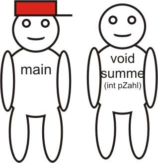 """Zwei Männchen. Das linke hat die Aufschrift """"main"""", das rechte """"void summe(int pZahl)""""."""