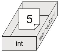 """Der Kasten von eben mit einem Zettel mit der Aufschrift """"5""""."""