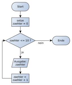 Darstellung einer Schleife in einem Flussdiagramm.