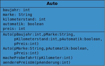 Das Klassendiagramm mit ergänzten Kontstruktoren. Sie werden als erste Methoden angegeben.