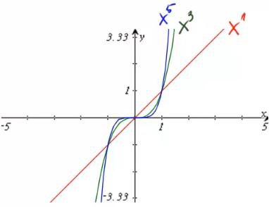 Graphen von Potenzfunktionen mit ungeraden Exponenten