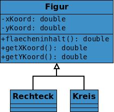 Die im Text geannten Gemeinsamkeiten werden in einem Klassendiagramm festgehalten.