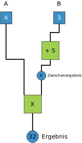 Ein Rechenbaum wie er im Mathbuch der Grundschule zu finden ist