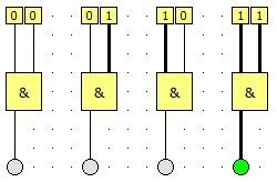 Ein Und-Gatter leitet nur Strom weiter, wenn an beiden Eingängen Strom ankommt.