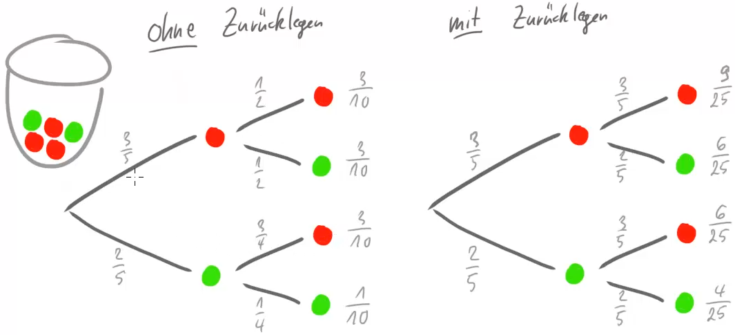 Zwei Baumdiagramme. Mal mit mal ohne Zurücklegen.