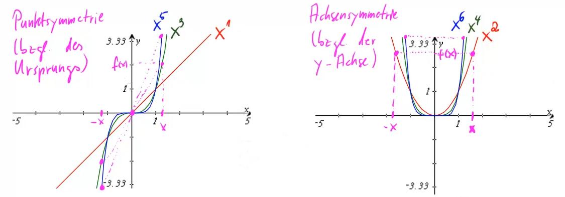 Die beiden verschiedenen Symmetrieformen bei Potenzfunktionen