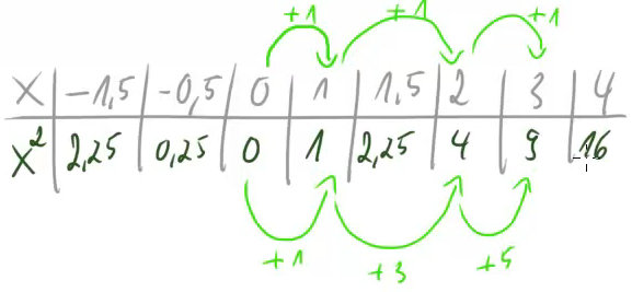 Wertetabelle von f2