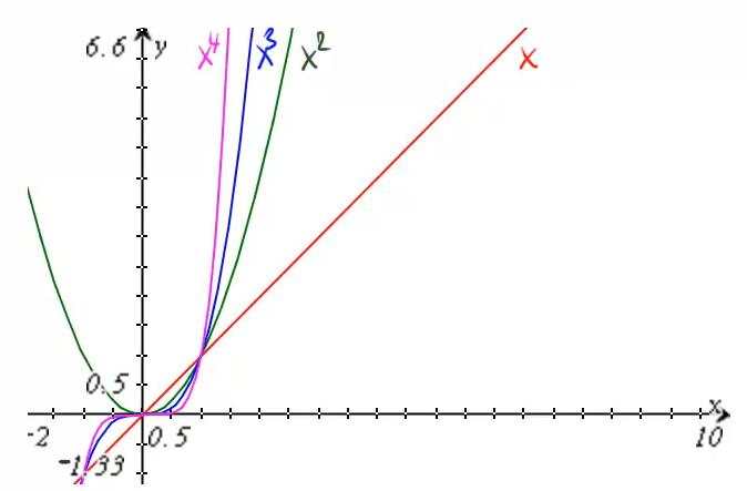 Die Graphen von vier Potenzfunktionen.