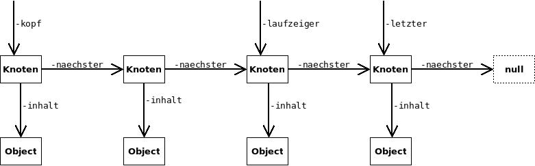 Schematische Darstellung einer Liste