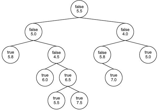 Ein Binärbaum mit Äpfeln