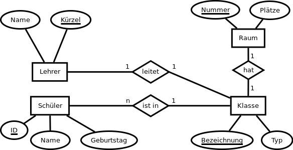 Eine vereinfachte Modellierung der Sekundarstufe I