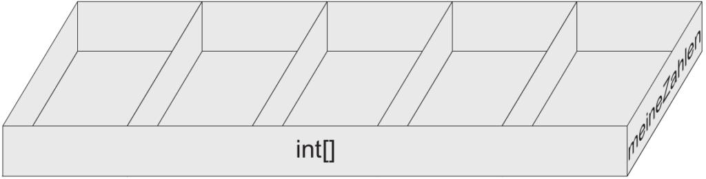 Ein Array kann man sich wie einen großen Kasten mit mehreren Fächern vorstellen.