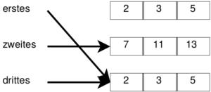 Die Pfeile erstes und zweites zeigen jetzt aus dasselbe Array.
