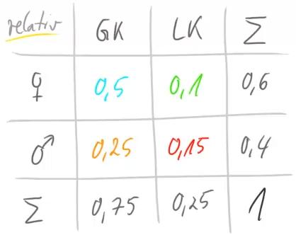 Vierfeldertafel mit relativen Angaben