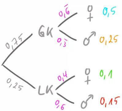 Das vollständige Baumdiagramm