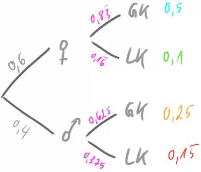In diesem Baumdiagramm betrachten wir die Merkmale in umgekehrter Reihenfolge.