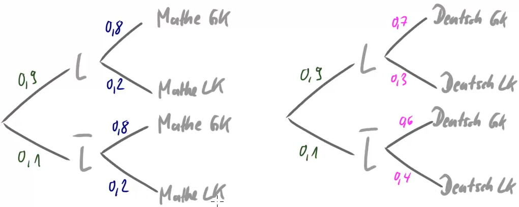 Zwei Baumdiagramme