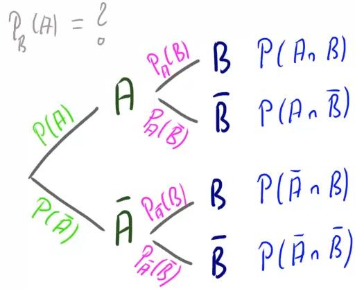 Ein gewöhnliches Baumdiagramm.