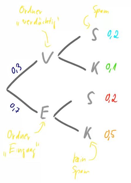 Baumdiagramm mit 2 Stufen