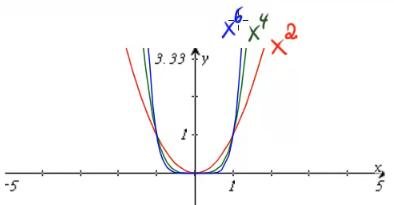 Graphen von Potenzfunktionen mit geradem Exponenten
