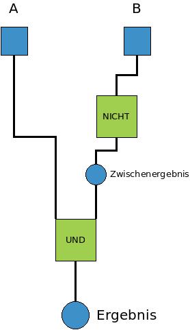 Statt der Grundrechenarten sind in diesem Baum logische Verknüpfungen.