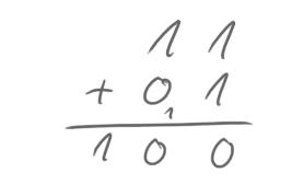 Eine Beispielrechnung mit zwei Stellen: 11+01=100