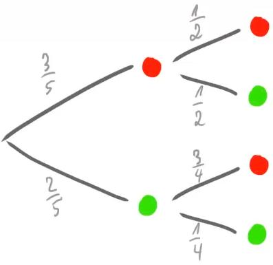 Ein Baumdiagramm, das die verschiedenen Wahrscheinlichkeiten darstellt.