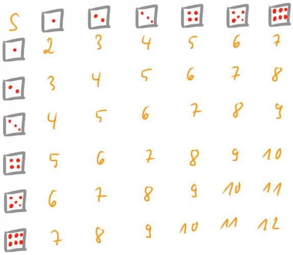Die Summen der Augenzahlen beim zweifachen Würfelwurf.