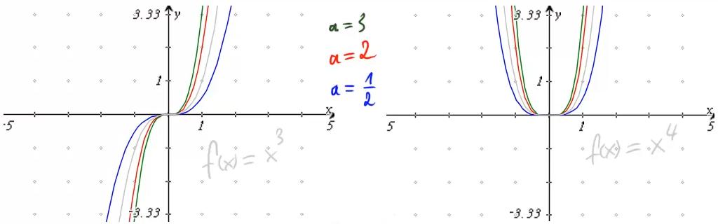 Einige Graphen