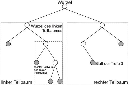 Diagramm eines Binärbaums