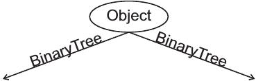 Object und zwei weitere Teilbäume