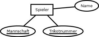 ET Spieler mit Attributen Mannschaft, Trikotnummer, Name. Erste zwei sind Schlüssel.